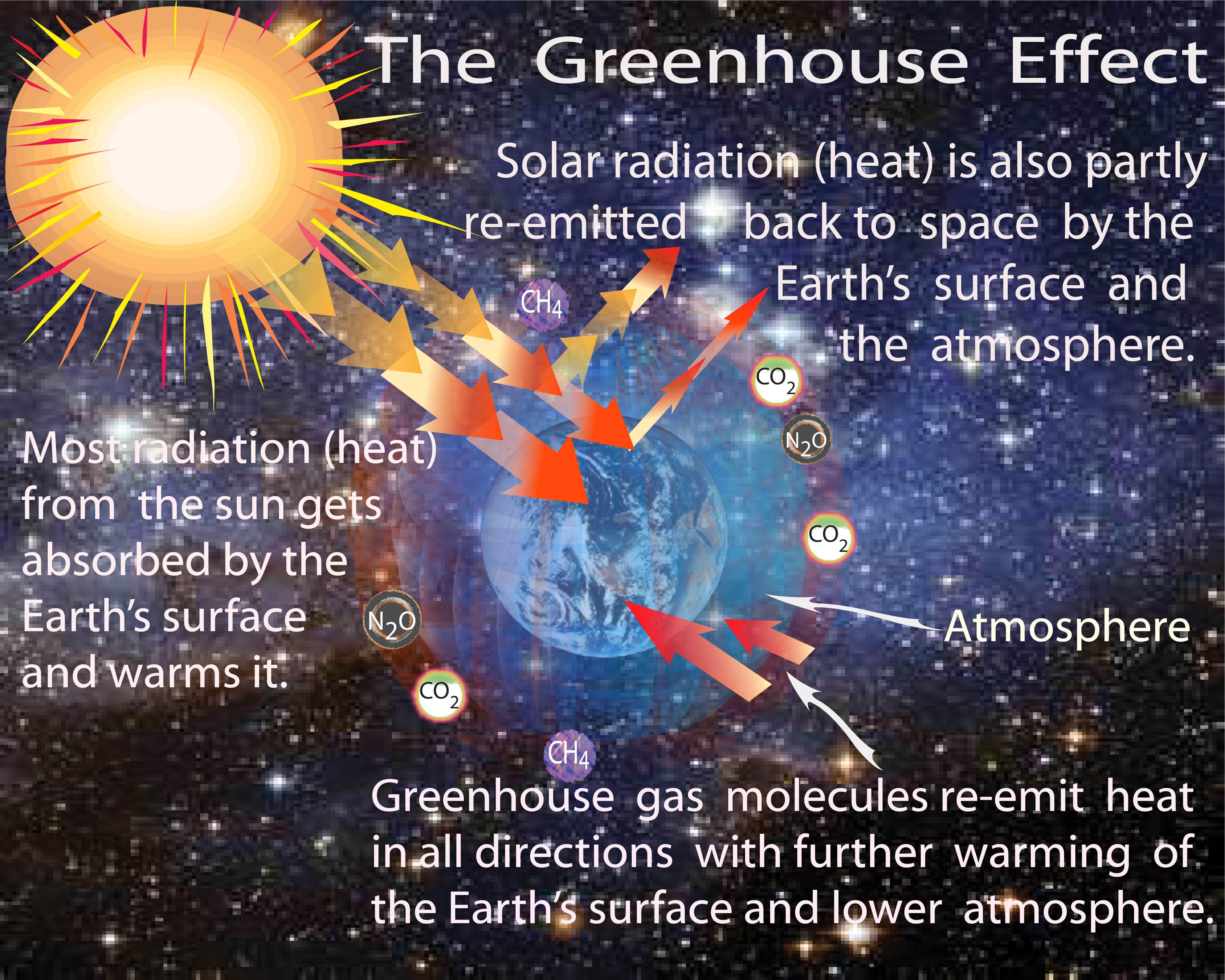 Greenhouse Effect  Global Warming  Climate Change  And
