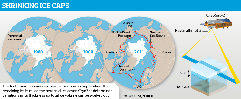 the issue of global warming and the future of arctic circle As well as threats, and the magnitude of their possible impacts, that the arctic region1 is currently facing not climate change, primarily will drive future commercial ventures in the arctic conclusion about whether or not climate change is the only cause for all of the changes taking place in the arctic.