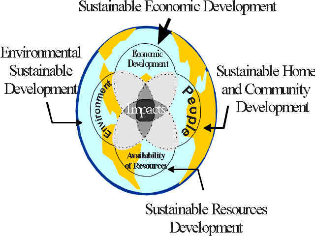 how globalization and environmental sustainability influence Answer to explain strategic management and its benefits in healthcare how does globalization and environmental sustainability influence strategic management.